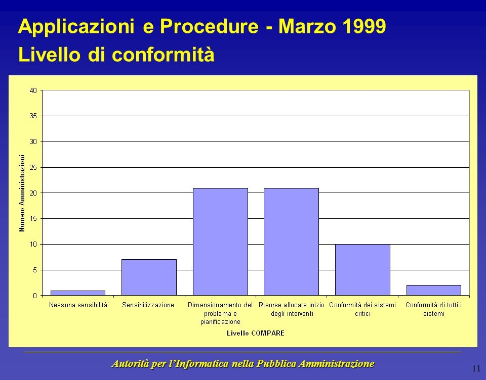Autorità per lInformatica nella Pubblica Amministrazione 10 Infrastrutture Informatiche - Marzo 1999 Rischio per la Missione