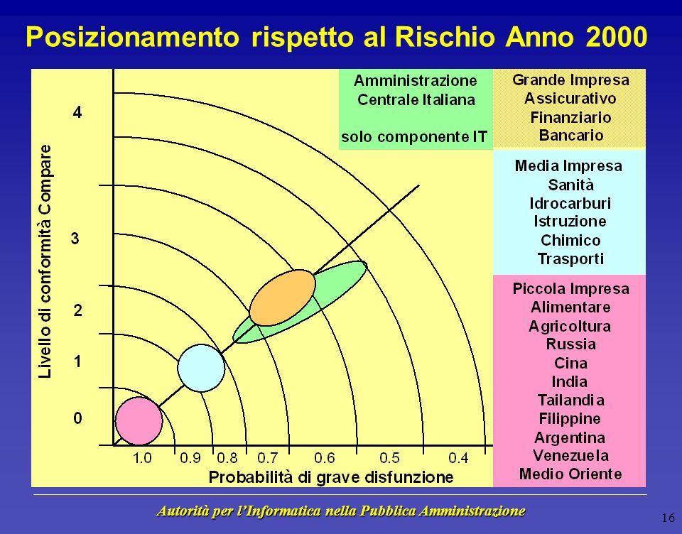 Autorità per lInformatica nella Pubblica Amministrazione 15 Sintesi dei Risultati - Marzo 1999 Rischio Organizzativo Minimo Rischio Minimo Rischio Massimo Rischio Massimo Rischio