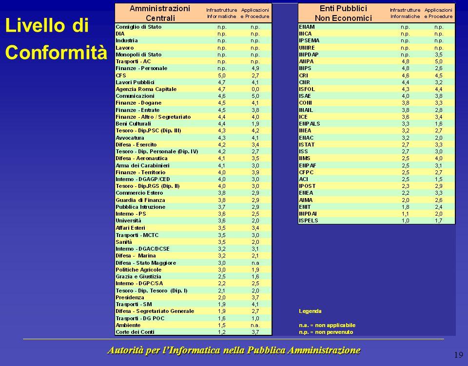 Autorità per lInformatica nella Pubblica Amministrazione 18 Posizionamento rispetto ad altri Settori Livello di Conformità 0 1 2 3 4 5 = Valore più Frequente