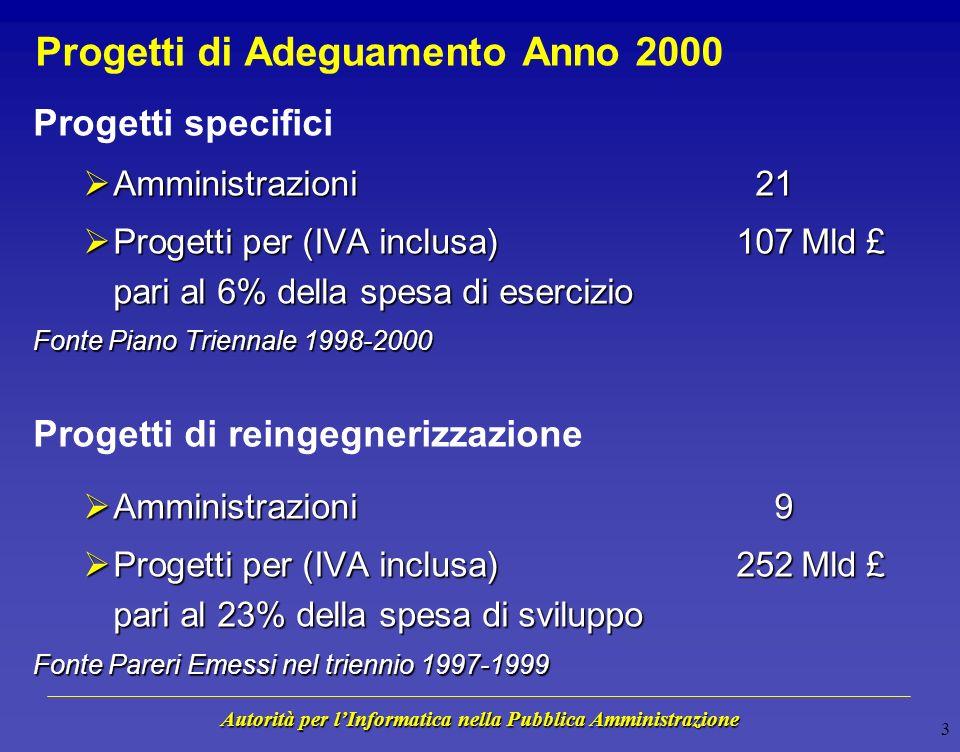 Autorità per lInformatica nella Pubblica Amministrazione 13 Applicazioni e Procedure - Marzo 1999 Rischio per la Missione