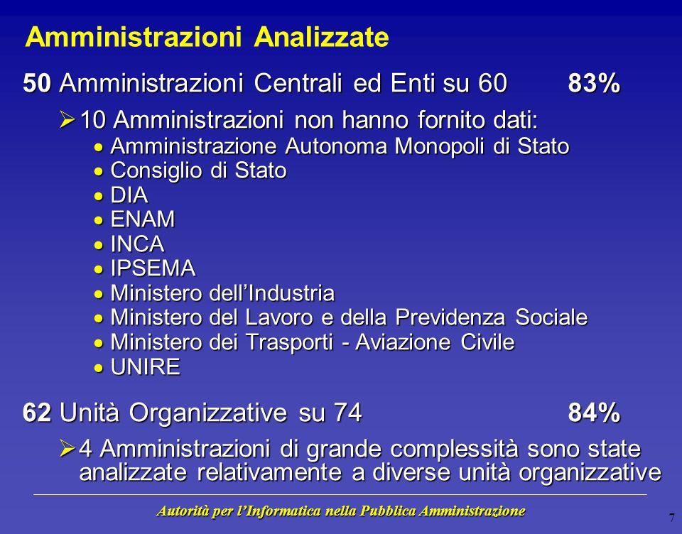 Autorità per lInformatica nella Pubblica Amministrazione 17 Posizionamento rispetto ad altre Nazioni Livello di Conformità 0 1 2 3 4 5 = Valore più Frequente