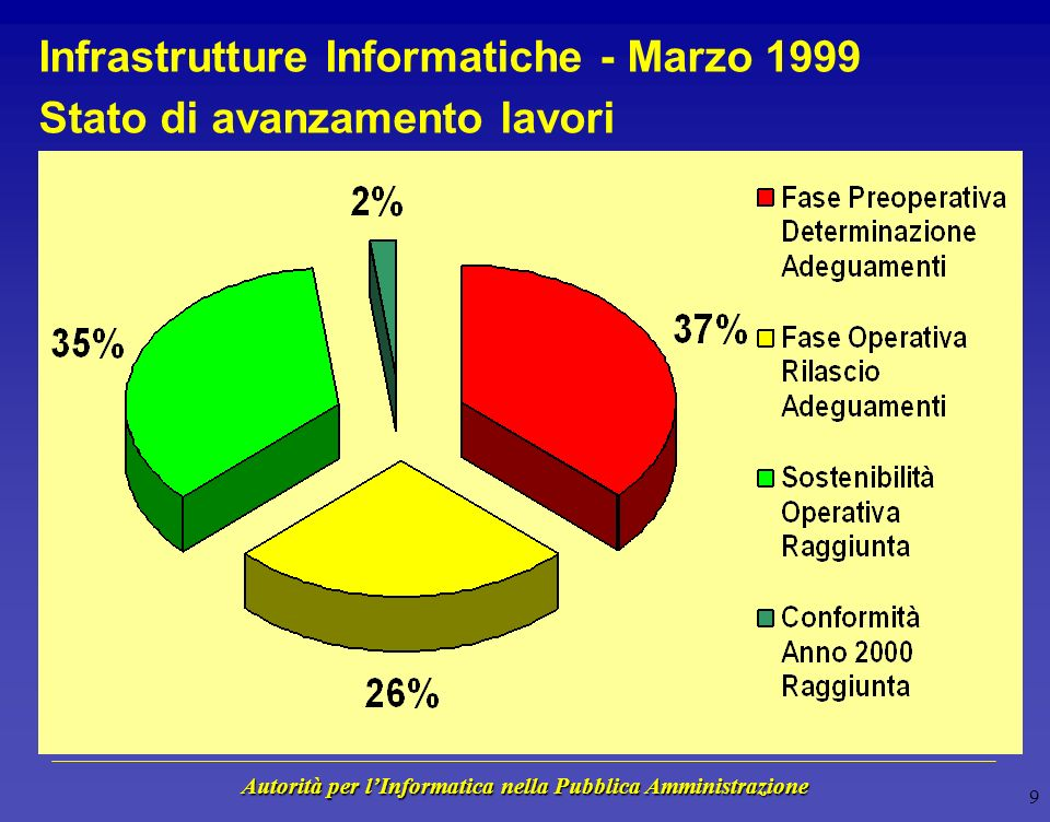 Autorità per lInformatica nella Pubblica Amministrazione 9 Infrastrutture Informatiche - Marzo 1999 Stato di avanzamento lavori