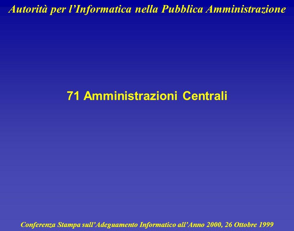 Autorità per lInformatica nella Pubblica Amministrazione 12 Rischio per la Missione Misurato sulla scala BUSINESS RISK che va da 0 a 5 0nessun inconve