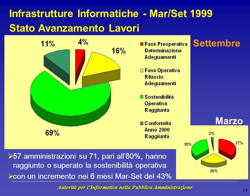 Autorità per lInformatica nella Pubblica Amministrazione Conferenza Stampa sullAdeguamento Informatico allAnno 2000, 26 Ottobre 1999 71 Amministrazion