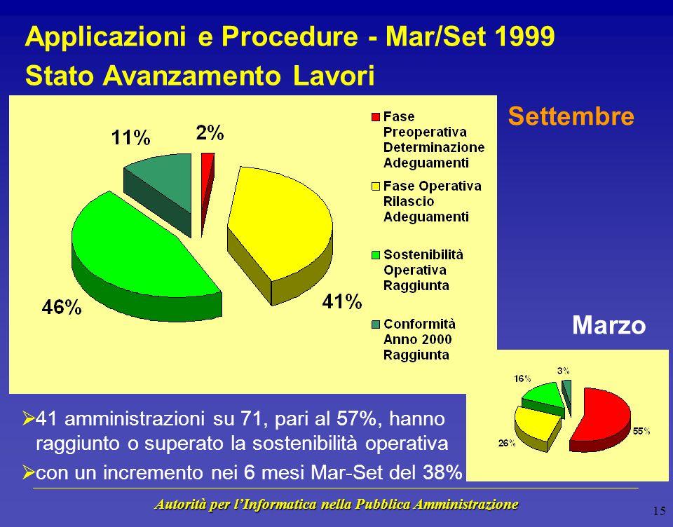 Autorità per lInformatica nella Pubblica Amministrazione 14 Infrastrutture Informatiche - Mar/Set 1999 Stato Avanzamento Lavori 57 amministrazioni su