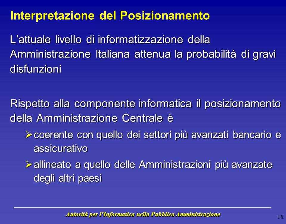 Autorità per lInformatica nella Pubblica Amministrazione 17 Posizionamento rispetto ad altri settori a livello internazionale Elaborazione AIPA su dat