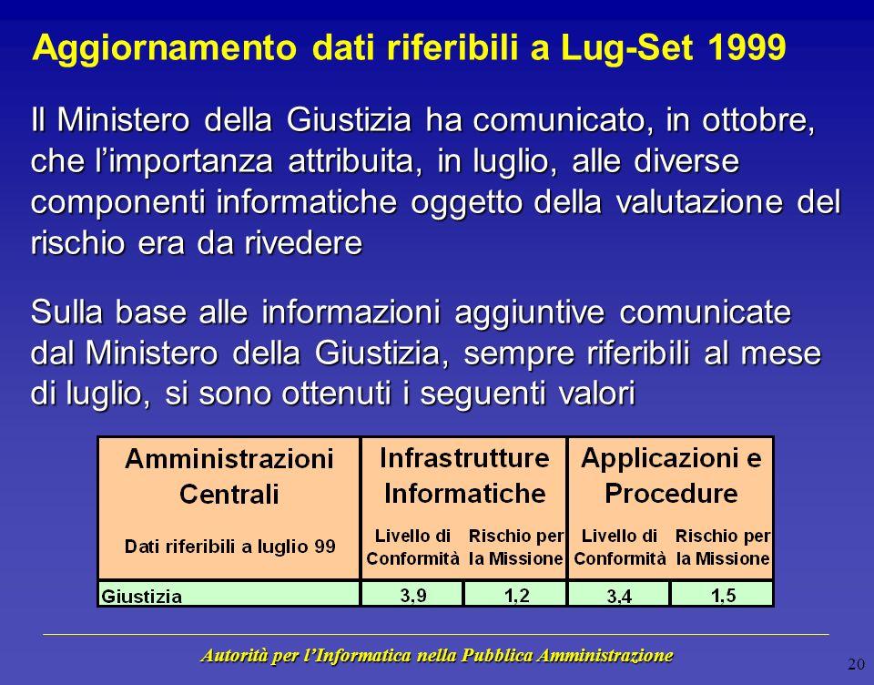 Autorità per lInformatica nella Pubblica Amministrazione 19 Legenda n.a. = non applicabile n.p. = non pervenuto n.d. = non disponibile alla data