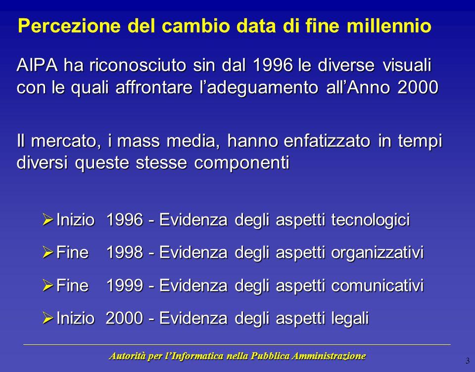Autorità per lInformatica nella Pubblica Amministrazione 2 Il cambio data di fine millennio Lo stesso fenomeno assume valenze diverse in relazione al