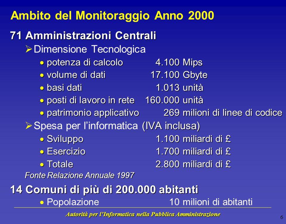 Autorità per lInformatica nella Pubblica Amministrazione Obiettivi del Monitoraggio Anno 2000 Censire i sistemi informativi interessati dal problema V