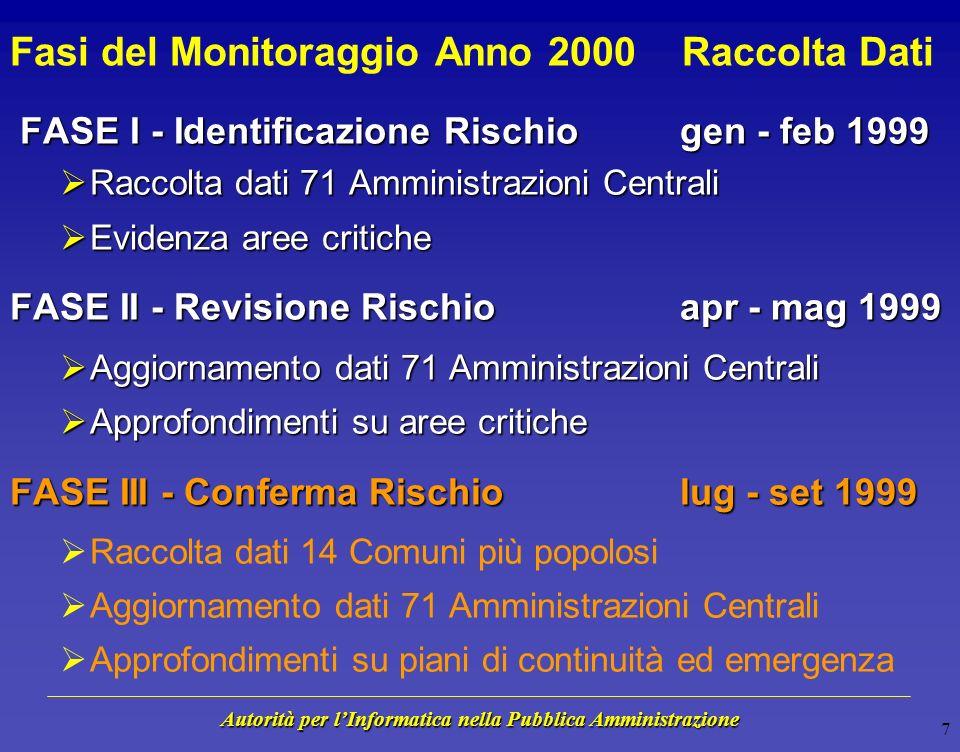 Autorità per lInformatica nella Pubblica Amministrazione 6 Ambito del Monitoraggio Anno 2000 71 Amministrazioni Centrali Dimensione Tecnologica potenz