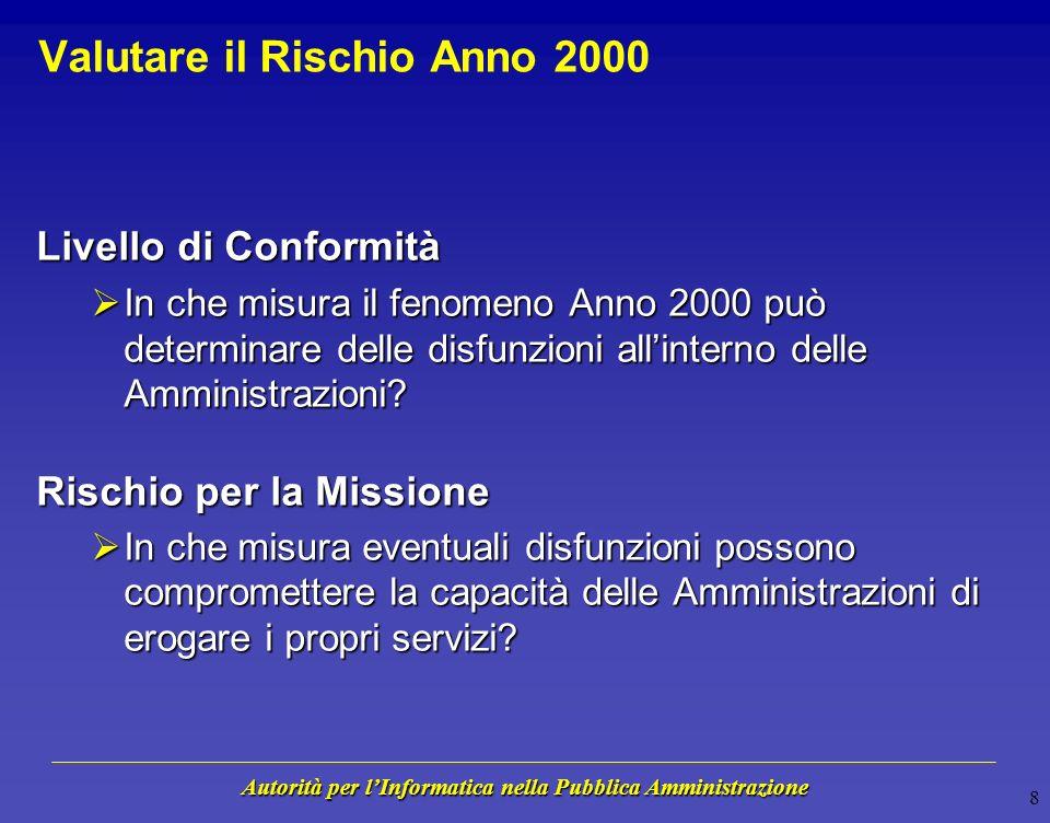 Autorità per lInformatica nella Pubblica Amministrazione 7 Fasi del Monitoraggio Anno 2000 Raccolta Dati FASE I - Identificazione Rischiogen - feb 199