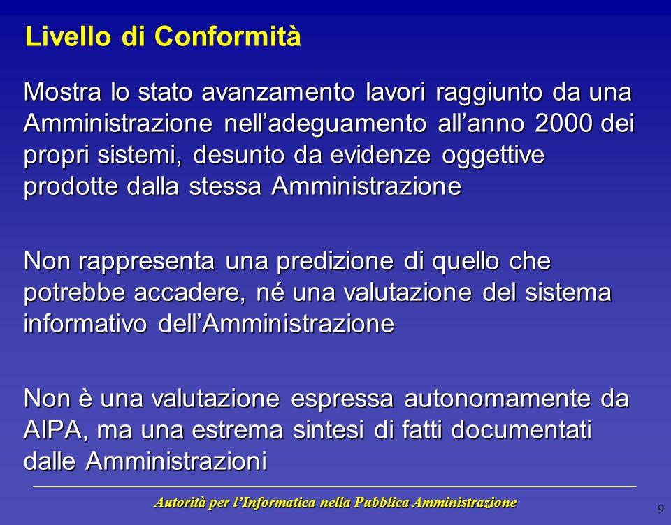Autorità per lInformatica nella Pubblica Amministrazione 8 Valutare il Rischio Anno 2000 Livello di Conformità In che misura il fenomeno Anno 2000 può