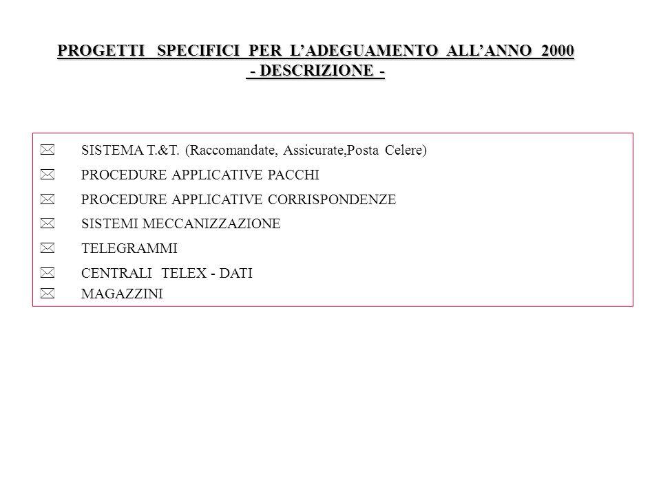 PROGETTI SPECIFICI PER LADEGUAMENTO ALLANNO 2000 - DESCRIZIONE - - DESCRIZIONE - SISTEMA T.&T. (Raccomandate, Assicurate,Posta Celere) PROCEDURE APPLI