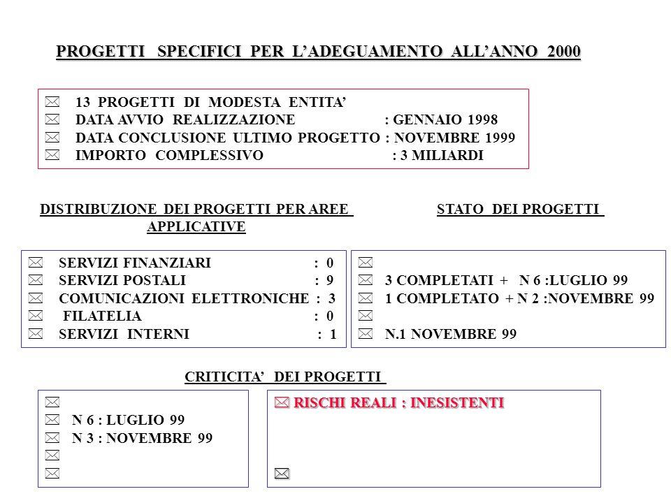PROGETTI SPECIFICI PER LADEGUAMENTO ALLANNO 2000 13 PROGETTI DI MODESTA ENTITA DATA AVVIO REALIZZAZIONE : GENNAIO 1998 DATA CONCLUSIONE ULTIMO PROGETT