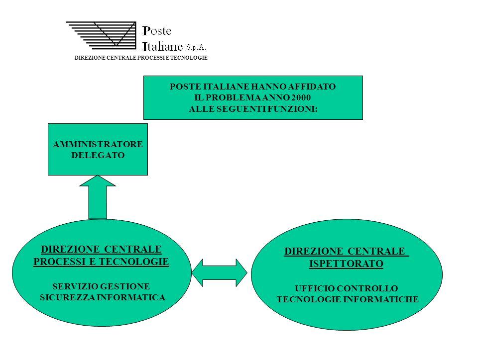 DIREZIONE CENTRALE PROCESSI E TECNOLOGIE DIREZIONE CENTRALE ISPETTORATO UFFICIO CONTROLLO TECNOLOGIE INFORMATICHE DIREZIONE CENTRALE PROCESSI E TECNOL