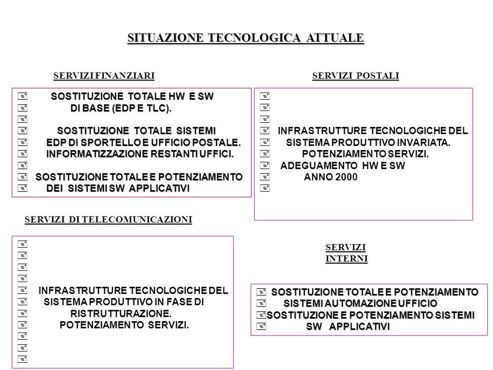SITUAZIONE TECNOLOGICA ATTUALE SERVIZI FINANZIARISERVIZI POSTALI SERVIZI DI TELECOMUNICAZIONI SOSTITUZIONE TOTALE HW E SW SOSTITUZIONE TOTALE HW E SW