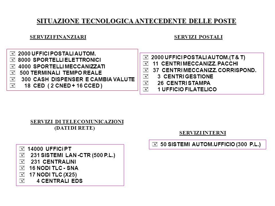 SITUAZIONE TECNOLOGICA ANTECEDENTE DELLE POSTE SERVIZI FINANZIARISERVIZI POSTALI SERVIZI DI TELECOMUNICAZIONI (DATI DI RETE) 2000 UFFICI POSTALI AUTOM