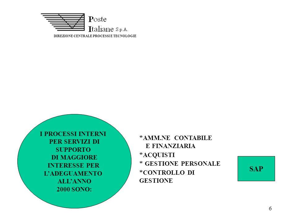 6 DIREZIONE CENTRALE PROCESSI E TECNOLOGIE I PROCESSI INTERNI PER SERVIZI DI SUPPORTO DI MAGGIORE INTERESSE PER LADEGUAMENTO ALLANNO 2000 SONO: * AMM.