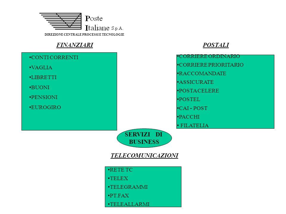 DIREZIONE CENTRALE PROCESSI E TECNOLOGIE FINANZIARI CONTI CORRENTI VAGLIA LIBRETTI BUONI PENSIONI EUROGIRO POSTALI CORRIERE ORDINARIO CORRIERE PRIORIT