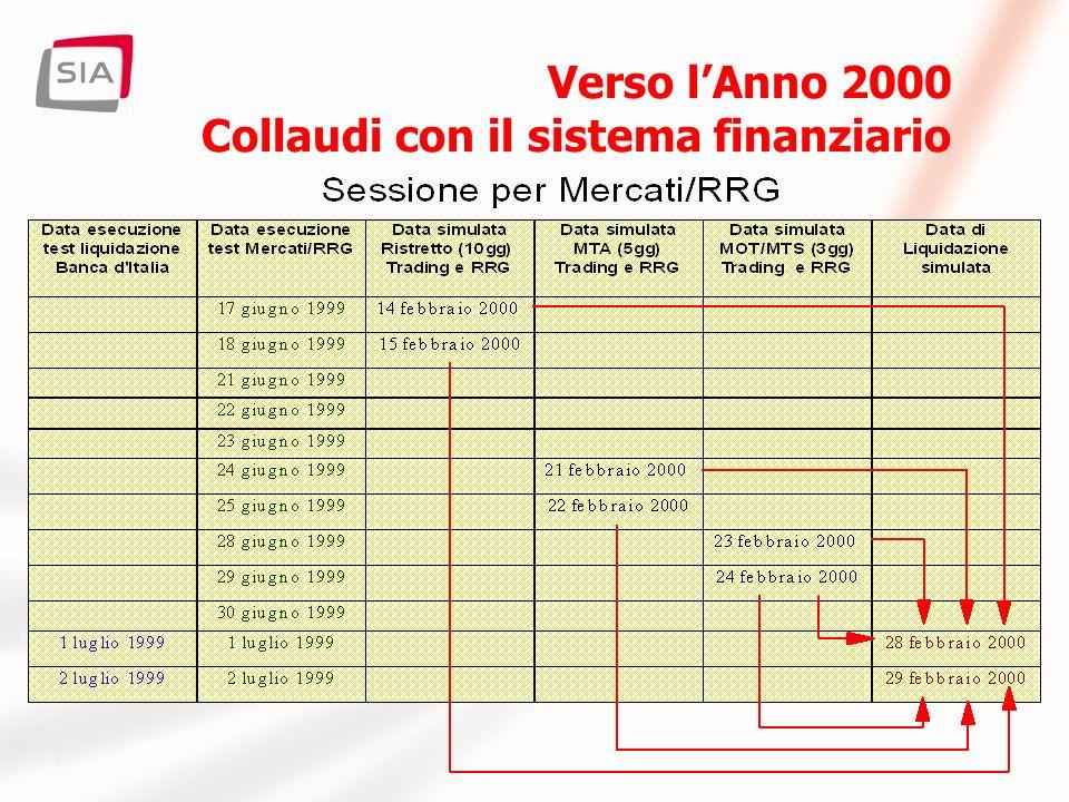 Strategia Permettere lesecuzione di un ciclo operativo completo Allineamento sulle date di regolamento simulate Mappatura del calendario (Mercati su gg.
