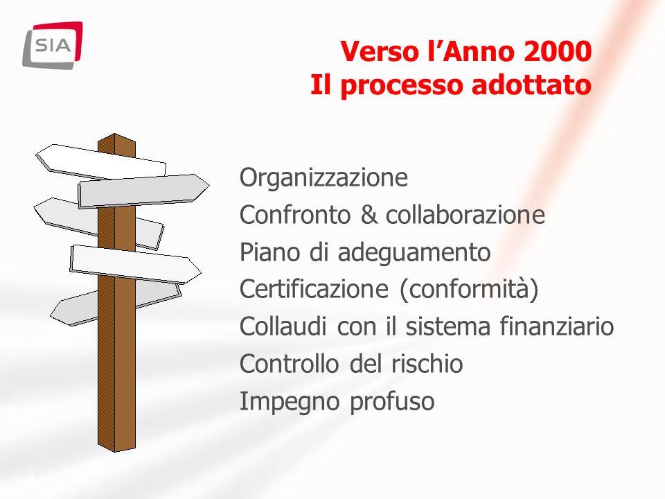 Verso lAnno 2000 Il processo adottato Organizzazione Confronto & collaborazione Piano di adeguamento Certificazione (conformità) Collaudi con il sistema finanziario Controllo del rischio Impegno profuso