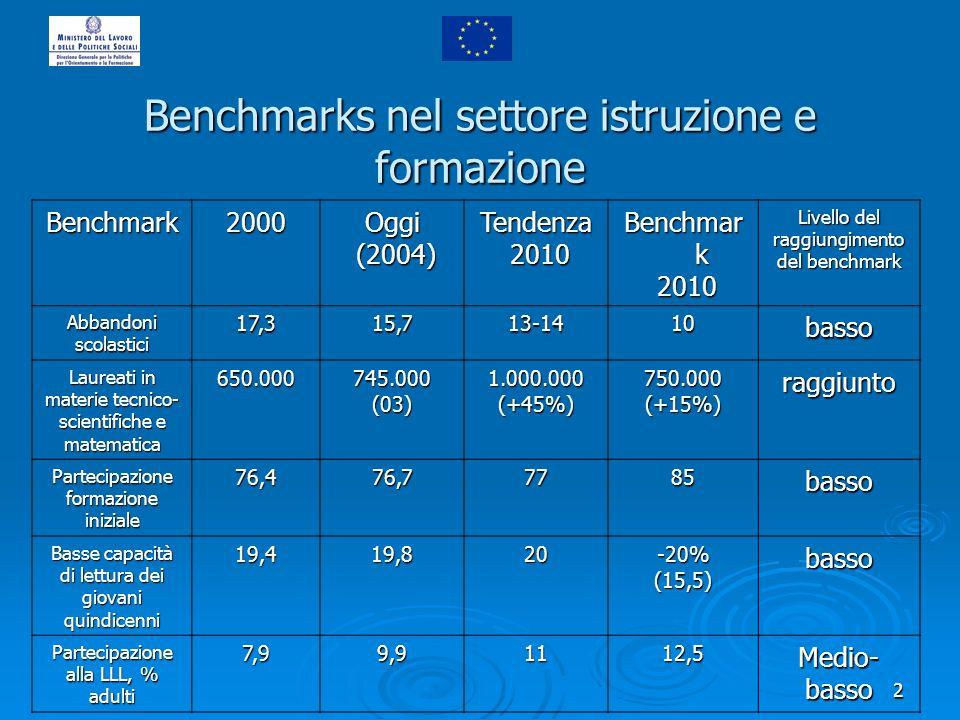 2 Benchmarks nel settore istruzione e formazione Benchmark2000Oggi (2004) (2004)Tendenza 2010 2010 Benchmar k 2010 2010 Livello del raggiungimento del
