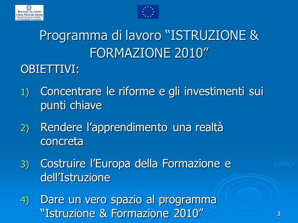 3 Programma di lavoro ISTRUZIONE & FORMAZIONE 2010 OBIETTIVI: 1) Concentrare le riforme e gli investimenti sui punti chiave 2) Rendere lapprendimento una realtà concreta 3) Costruire lEuropa della Formazione e dellIstruzione 4) Dare un vero spazio al programma Istruzione & Formazione 2010