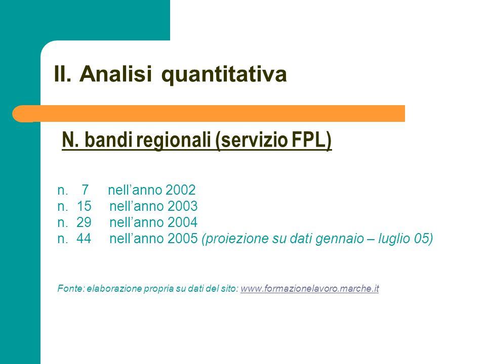 N N. 30 II. Analisi quantitativa n. 7 nellanno 2002 n. 15 nellanno 2003 n. 29 nellanno 2004 n. 44 nellanno 2005 (proiezione su dati gennaio – luglio 0