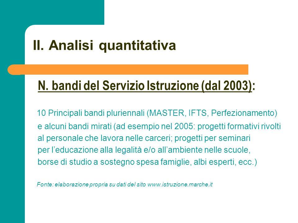 N N. 32 II. Analisi quantitativa 10 Principali bandi pluriennali (MASTER, IFTS, Perfezionamento) e alcuni bandi mirati (ad esempio nel 2005: progetti