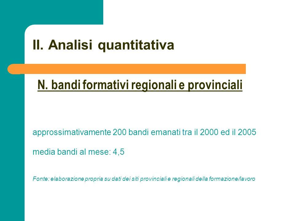 N N. 33 II. Analisi quantitativa approssimativamente 200 bandi emanati tra il 2000 ed il 2005 media bandi al mese: 4,5 Fonte: elaborazione propria su