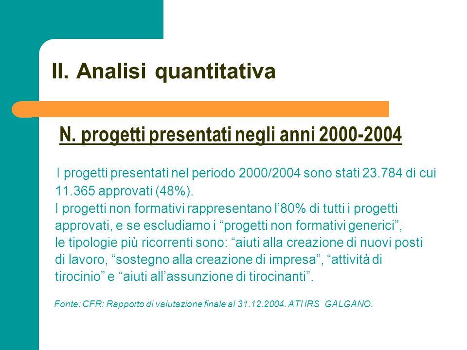 N N. 34 II. Analisi quantitativa I progetti presentati nel periodo 2000/2004 sono stati 23.784 di cui 11.365 approvati (48%). I progetti non formativi