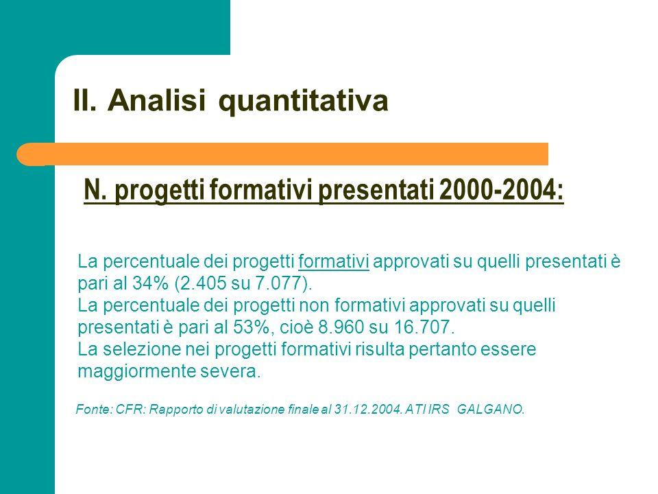 N N. 35 II. Analisi quantitativa La percentuale dei progetti formativi approvati su quelli presentati è pari al 34% (2.405 su 7.077). La percentuale d