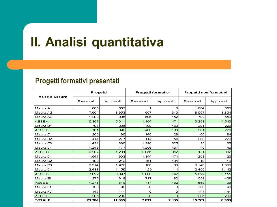 N N. 36 II. Analisi quantitativa Progetti formativi presentati