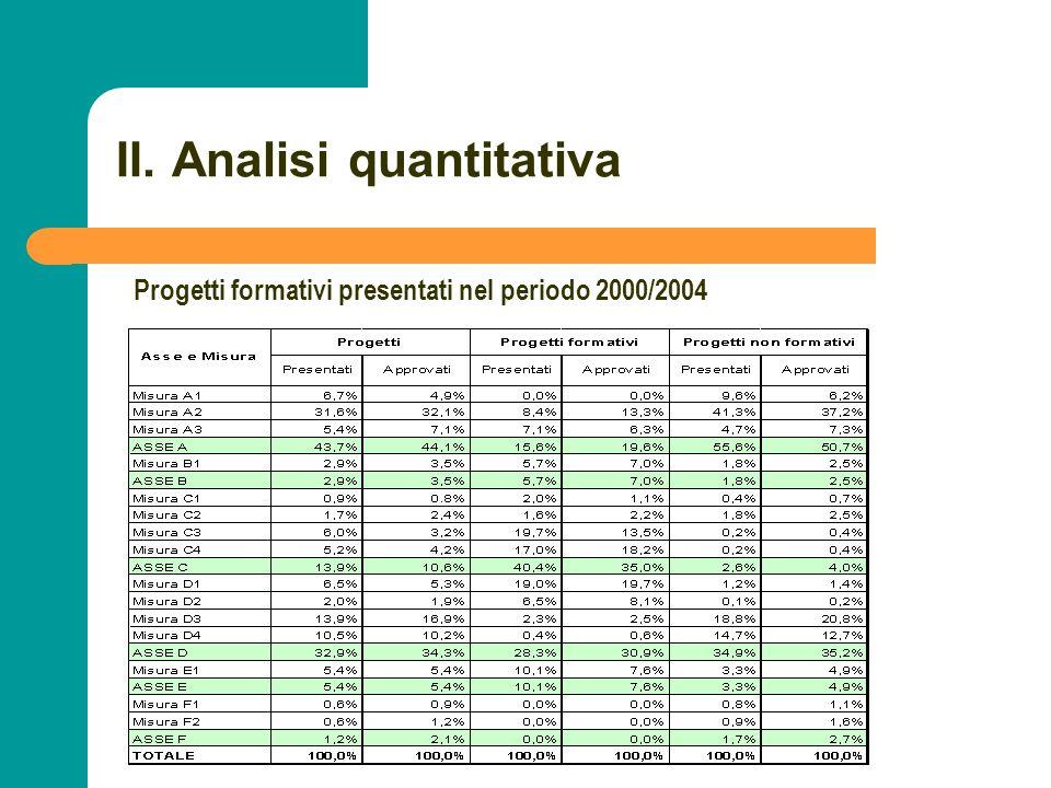 N N. 37 II. Analisi quantitativa Progetti formativi presentati nel periodo 2000/2004