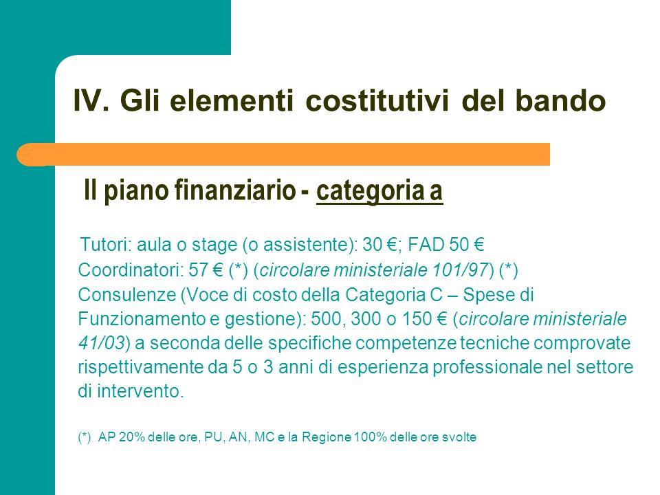 N N. 85 IV. Gli elementi costitutivi del bando Tutori: aula o stage (o assistente): 30 ; FAD 50 Coordinatori: 57 (*) (circolare ministeriale 101/97) (
