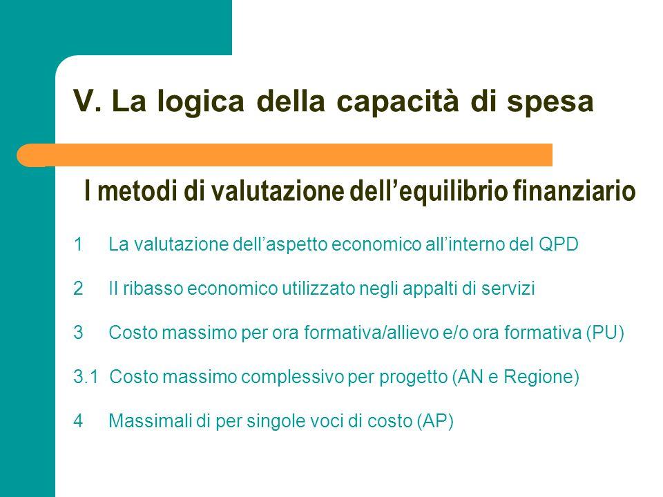 N N. 93 V. La logica della capacità di spesa 1 La valutazione dellaspetto economico allinterno del QPD 2 Il ribasso economico utilizzato negli appalti