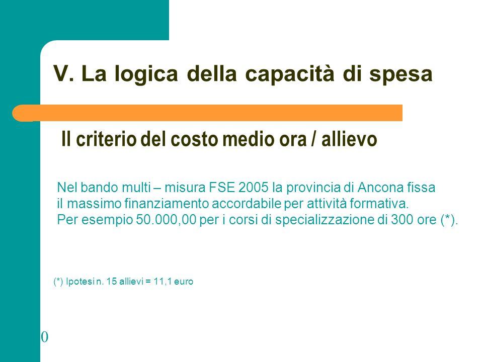 N N. 100 V. La logica della capacità di spesa Nel bando multi – misura FSE 2005 la provincia di Ancona fissa il massimo finanziamento accordabile per