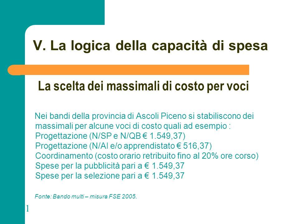 N N. 101 V. La logica della capacità di spesa Nei bandi della provincia di Ascoli Piceno si stabiliscono dei massimali per alcune voci di costo quali