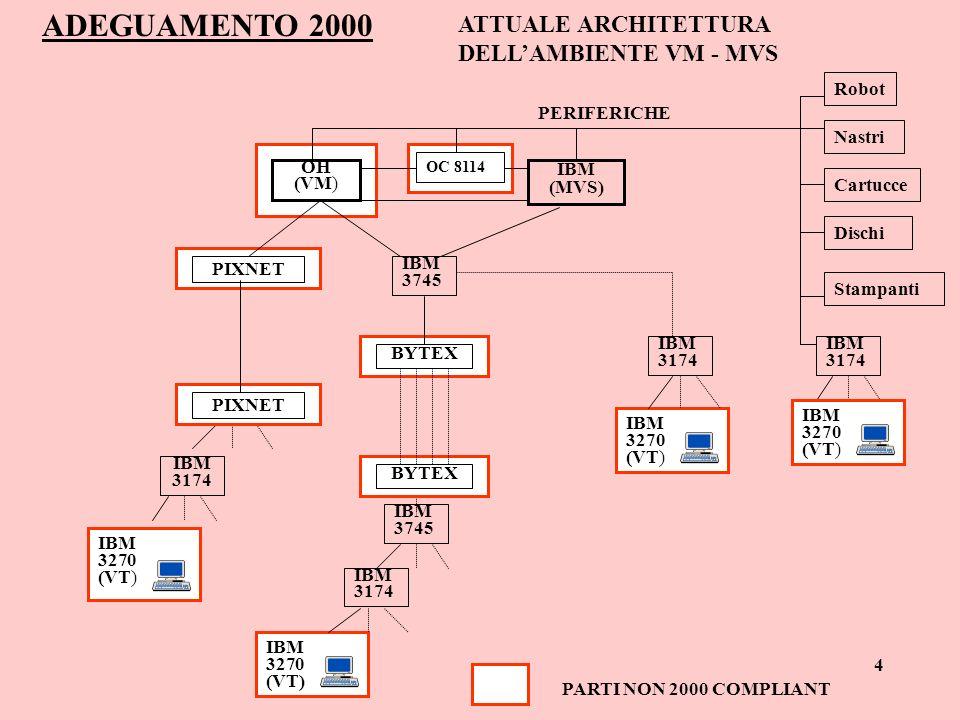ADEGUAMENTO 2000 ATTUALE ARCHITETTURA DELLAMBIENTE VM - MVS OH (VM) IBM (MVS) IBM 3270 (VT) IBM 3745 IBM 3174 IBM 3174 PARTI NON 2000 COMPLIANT IBM 37