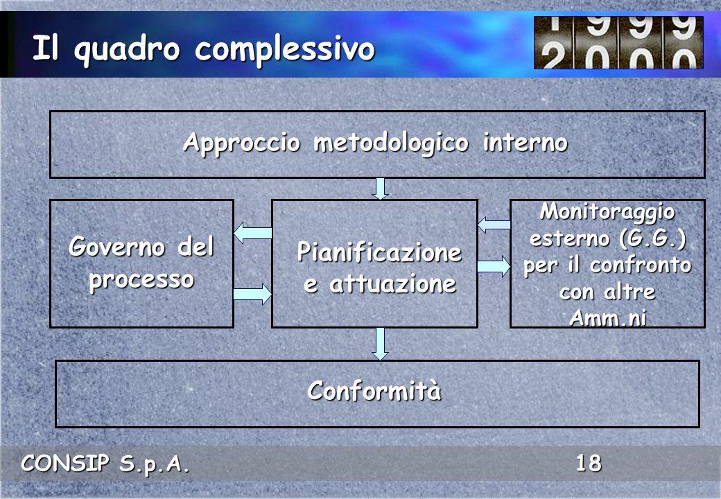 CONSIP S.p.A. 18 Il quadro complessivo Approccio metodologico interno Conformità Pianificazione e attuazione Governo del processo Monitoraggio esterno