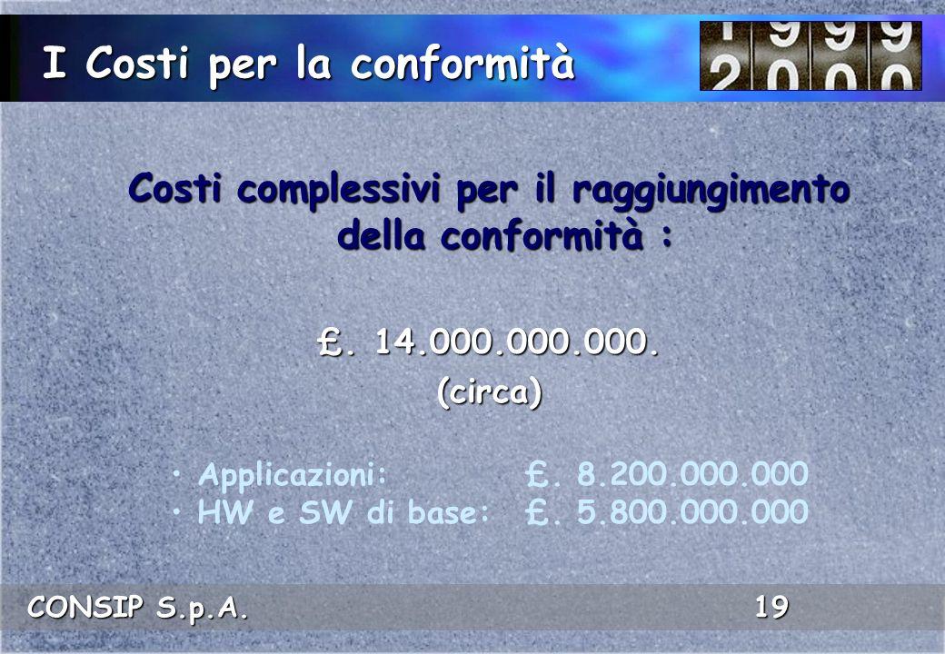 CONSIP S.p.A. 19 I Costi per la conformità Costi complessivi per il raggiungimento della conformità : £. 14.000.000.000. (circa) Applicazioni:£. 8.200