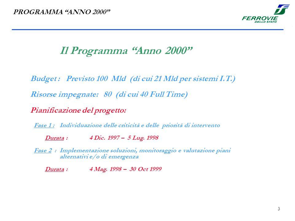 3 Il Programma Anno 2000 PROGRAMMA ANNO 2000 Budget : Previsto 100 Mld (di cui 21 Mld per sistemi I.T.) Risorse impegnate: 80 (di cui 40 Full Time) Pianificazione del progetto: Fase 1 : Individuazione delle criticità e delle priorità di intervento Durata : 4 Dic.
