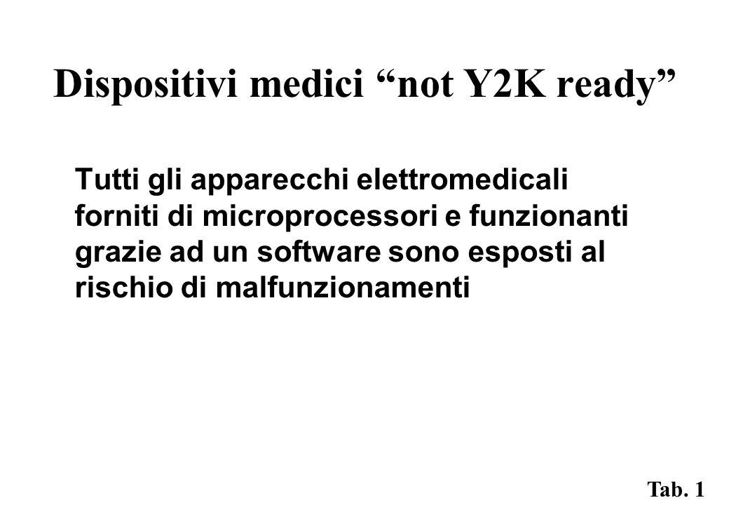 Dispositivi medici not Y2K ready Tutti gli apparecchi elettromedicali forniti di microprocessori e funzionanti grazie ad un software sono esposti al rischio di malfunzionamenti Tab.