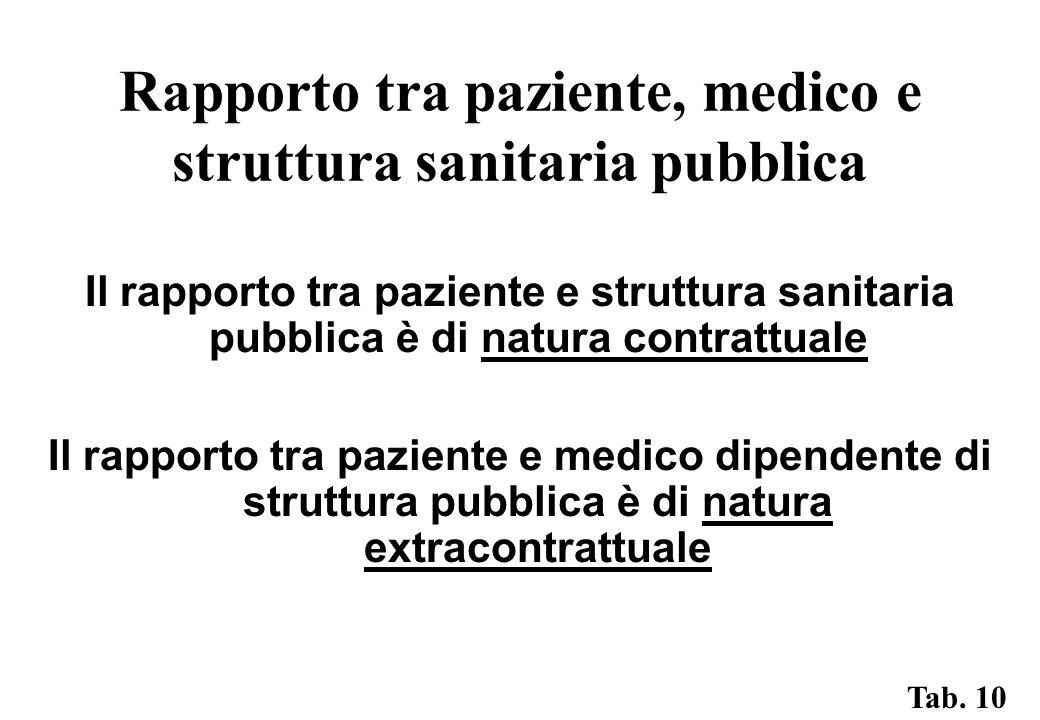 Rapporto tra paziente, medico e struttura sanitaria pubblica Il rapporto tra paziente e struttura sanitaria pubblica è di natura contrattuale Il rapporto tra paziente e medico dipendente di struttura pubblica è di natura extracontrattuale Tab.