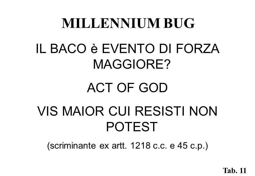 MILLENNIUM BUG IL BACO è EVENTO DI FORZA MAGGIORE.