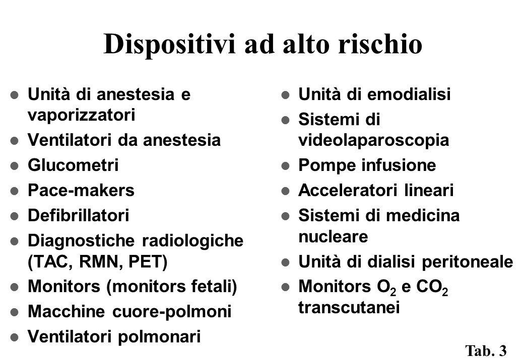 Dispositivi ad alto rischio Unità di anestesia e vaporizzatori Ventilatori da anestesia Glucometri Pace-makers Defibrillatori Diagnostiche radiologiche (TAC, RMN, PET) Monitors (monitors fetali) Macchine cuore-polmoni Ventilatori polmonari Unità di emodialisi Sistemi di videolaparoscopia Pompe infusione Acceleratori lineari Sistemi di medicina nucleare Unità di dialisi peritoneale Monitors O 2 e CO 2 transcutanei Tab.