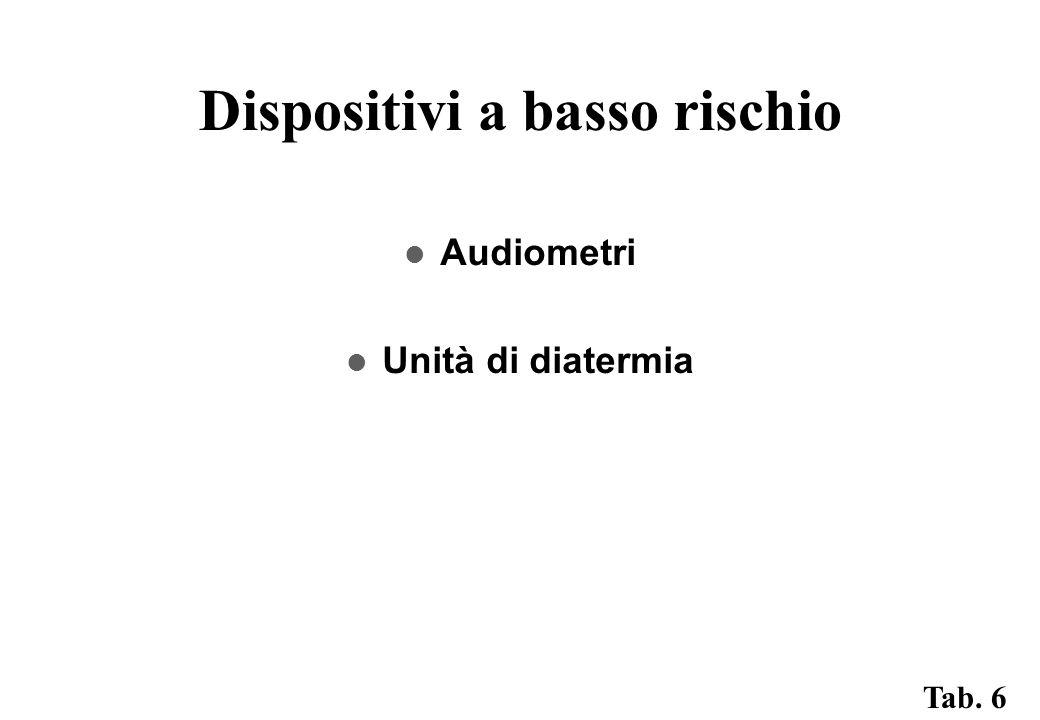 Dispositivi a basso rischio Audiometri Unità di diatermia Tab. 6