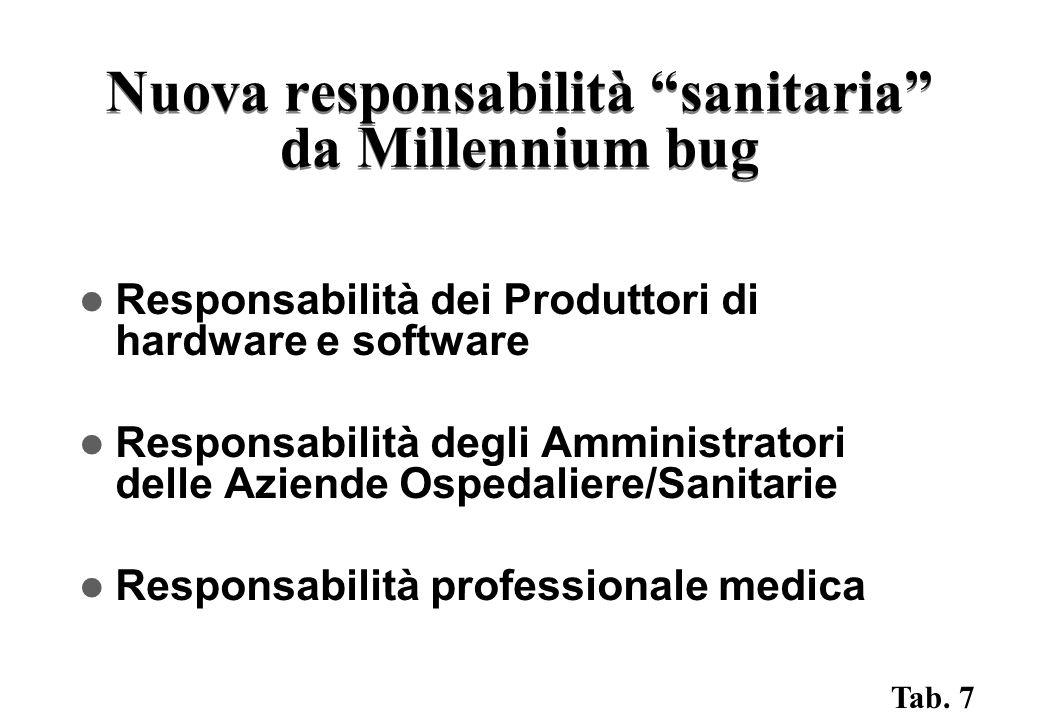 Nuova responsabilità sanitaria da Millennium bug Responsabilità dei Produttori di hardware e software Responsabilità degli Amministratori delle Aziende Ospedaliere/Sanitarie Responsabilità professionale medica Tab.
