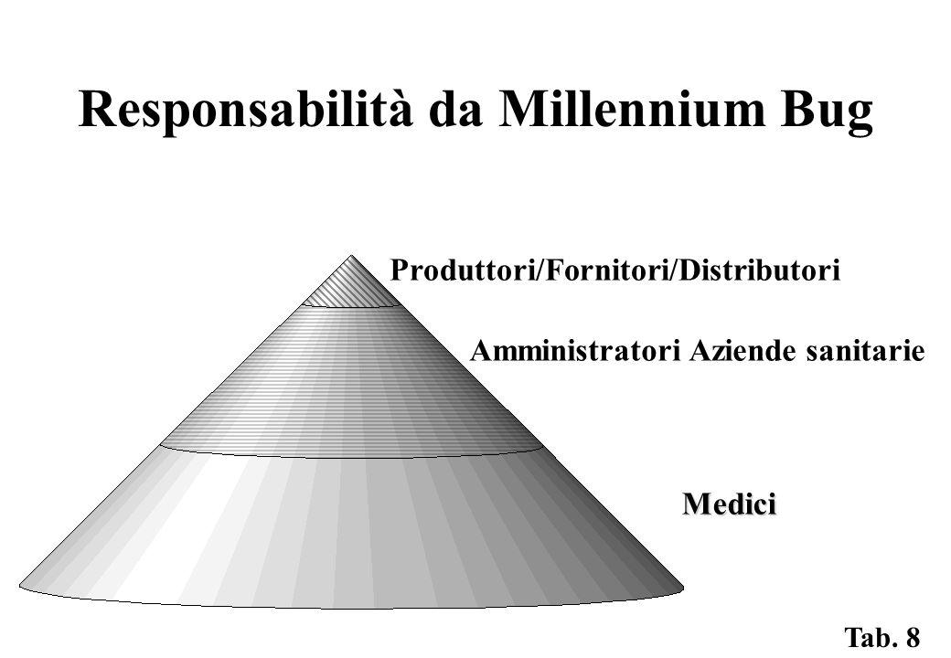 Responsabilità da Millennium Bug Produttori/Fornitori/Distributori Amministratori Aziende sanitarie Medici Tab.
