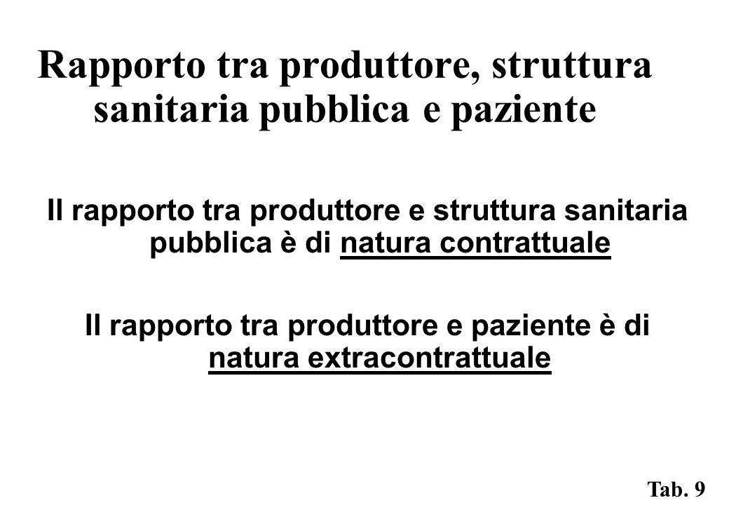 Rapporto tra produttore, struttura sanitaria pubblica e paziente Il rapporto tra produttore e struttura sanitaria pubblica è di natura contrattuale Il rapporto tra produttore e paziente è di natura extracontrattuale Tab.